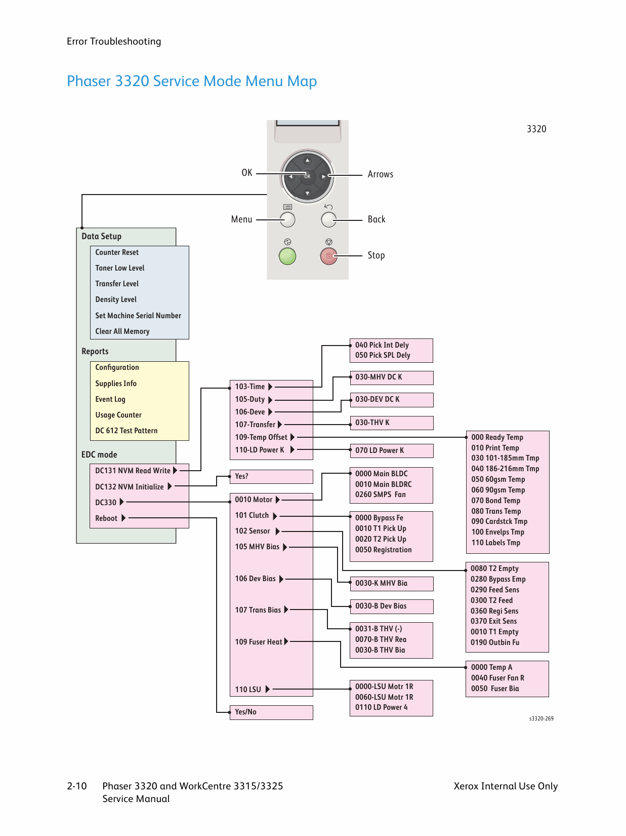 Xerox Phaser 3320 Workcentre